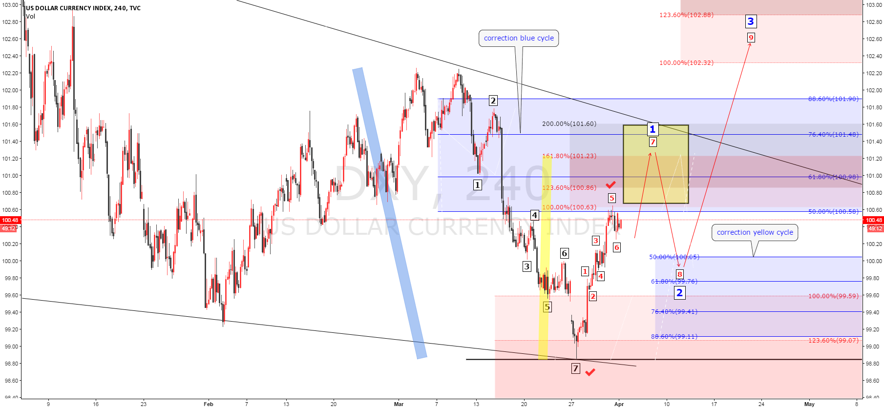 USD INDEX Elliot wave analysis