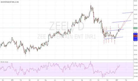 ZEEL: Channel breakout Long Zeel !