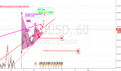 XAUUSD: two possible lows