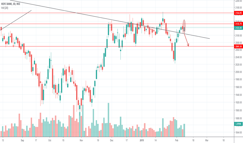 HDFCBANK: TIME TO GET HAMMERED