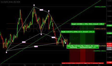 EURUSD: Eur/Usd BAT Pattern LONG