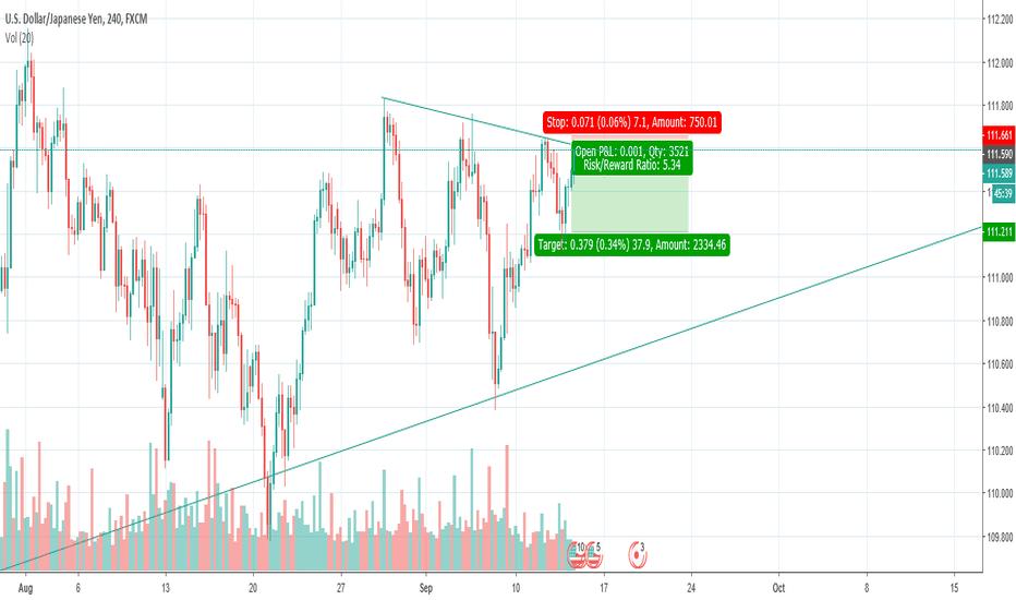 USDJPY: USD/JPY Short - Reward to Risk = 5/1