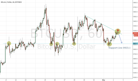 BTCUSD: Bitcoin Going Short In Early Of May