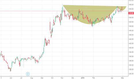SHOPERSTOP: Cup and Handle