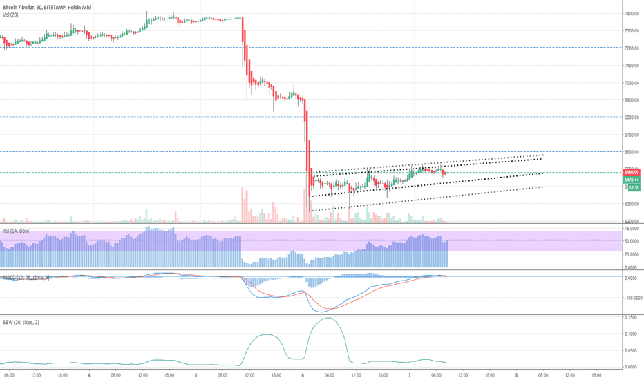 BTCUSD: Ready For Another Move