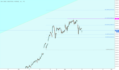 DJI: Dow Jones Update