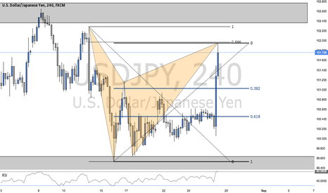 USDJPY: BEARISH BAT PATTERN ON USDJPY (TRADE WALK THROUGH)