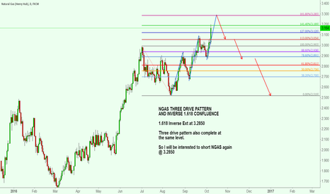 NGAS: NGAS THREE DRIVE PATTERN AND INVERSE 1.618 CONFLUENCE