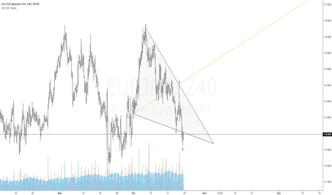 EURJPY: $EURJPY   BULLISH WOLFE WAVE   1-4 TARGET LINE