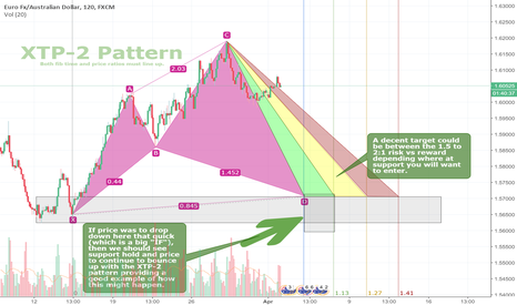 EURAUD: $EURAUD XTP-2 Pattern (Potential Long) IF Support Gets Hit