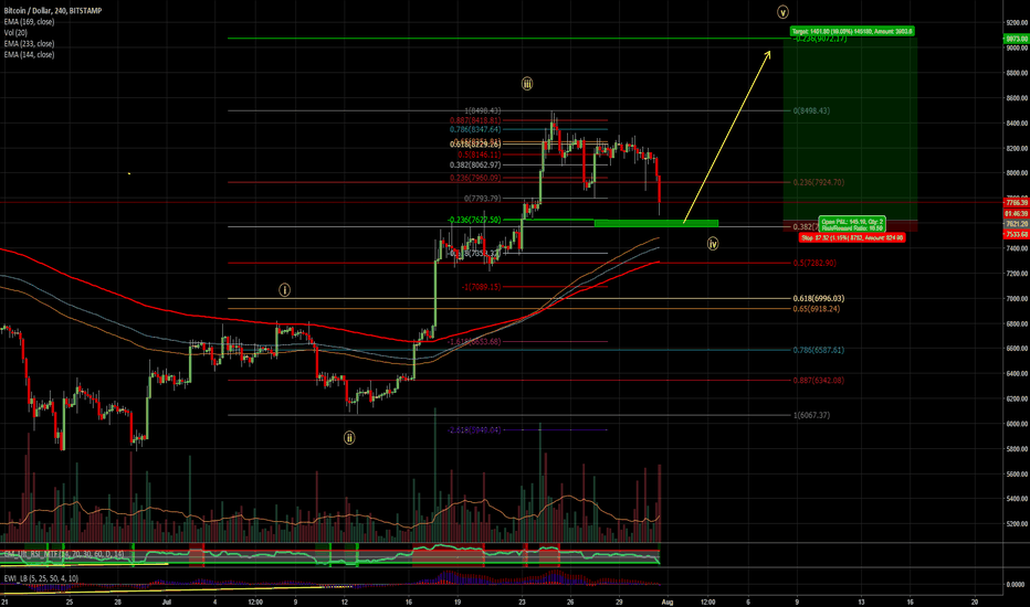 BTCUSD: 16 risk/reward ratio trade for BTC!