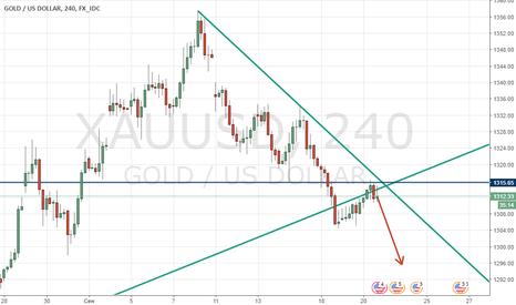 XAUUSD: Золото продолжает падение? Надолго ли?