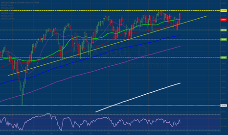 SPX500: Frustrating Choppy Market