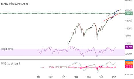 SPX: Will bunce intill black line
