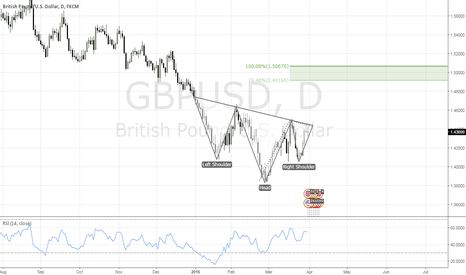 GBPUSD: Head and shoulder