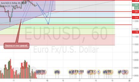 EURUSD: Продажа от области 1,13336  с целью тестирования границы канала.