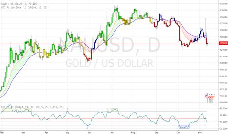 XAUUSD: Gold / USD