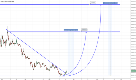 XLMBTC: XLMBTC,.. climb to 2904 (670%)