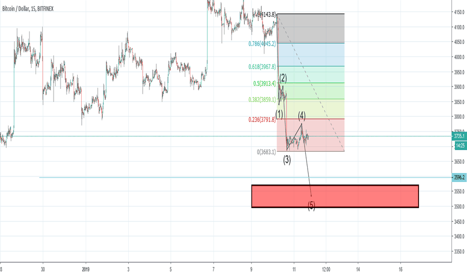 BTCUSD: BTC - incoming wave 5
