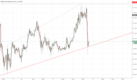 GBPJPY: GBPJPY Watch For Break