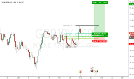 GBPJPY: GBPJPY Long 1h chart.