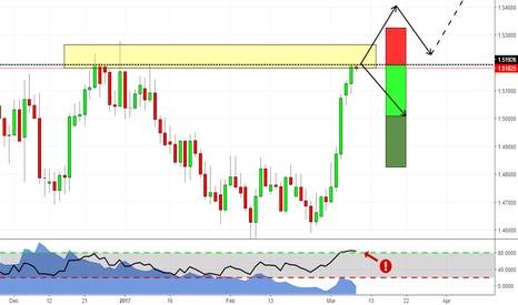 EURNZD: Decision point on EURNZD! Up or down?