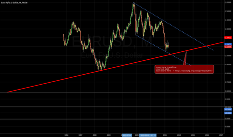 EURUSD: Long term channel