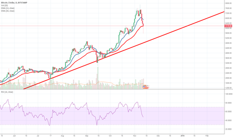 BTCUSD: BTCUSD - Bouncing On The EMA 34 line (For Now)