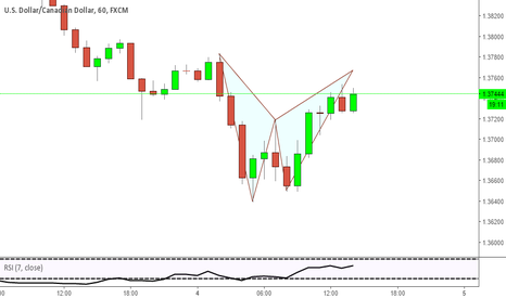 USDCAD: Bearish Bat