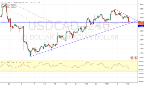 USDCAD: USDCAD H4
