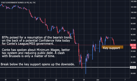 IT10: Italian 10Yr - Supports being Pressured