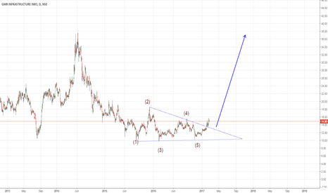 GMRINFRA: gmr wave analysis