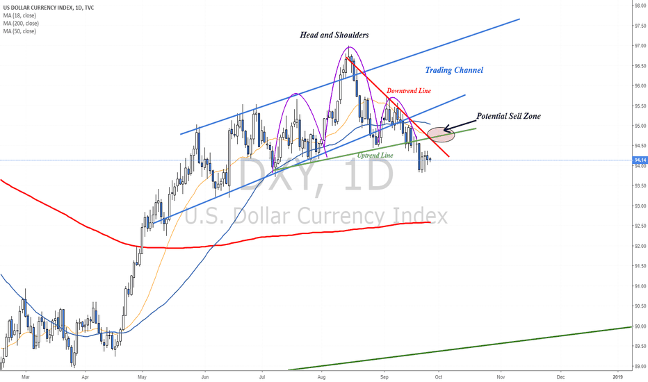 DXY: Dollar Index analysis towards FOMC