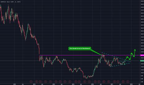 ABX: Barrick Gold kurz vor Ausbruch!