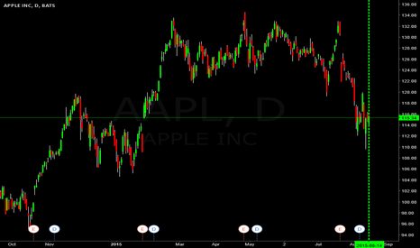 AAPL: $AAPL going to $119