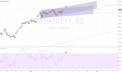 BANKNIFTY: Shorting opportunity