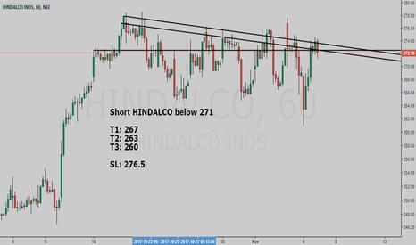 HINDALCO: HINDALCO short setup