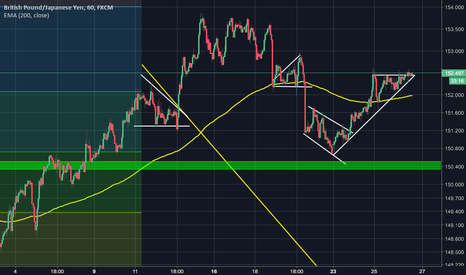 GBPJPY: long opportunity