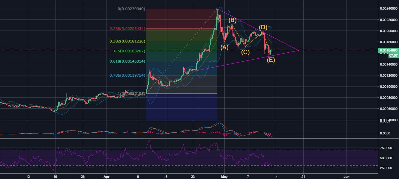 4 Hour EOS Chart looking bullish