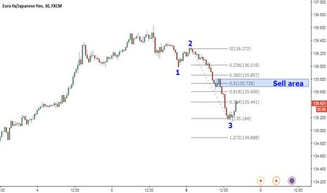 EURJPY: Wave 4 forming