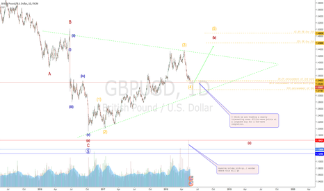 GBPUSD: CABLE'S (GBPUSD) interesting levels