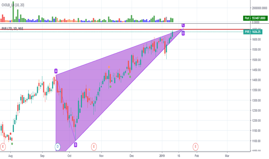 PVR: Long-PVR -Buy at currrent price with the target 1648.50