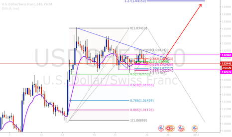USDCHF: USDCHF Buy the breakout