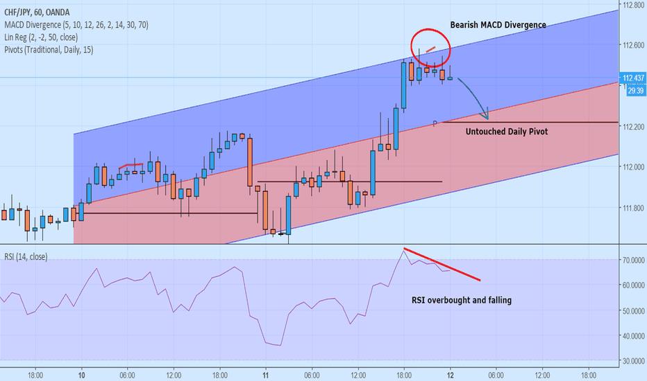 CHFJPY: CHF/JPY Bearish MACD Divergence on the 1H Chart