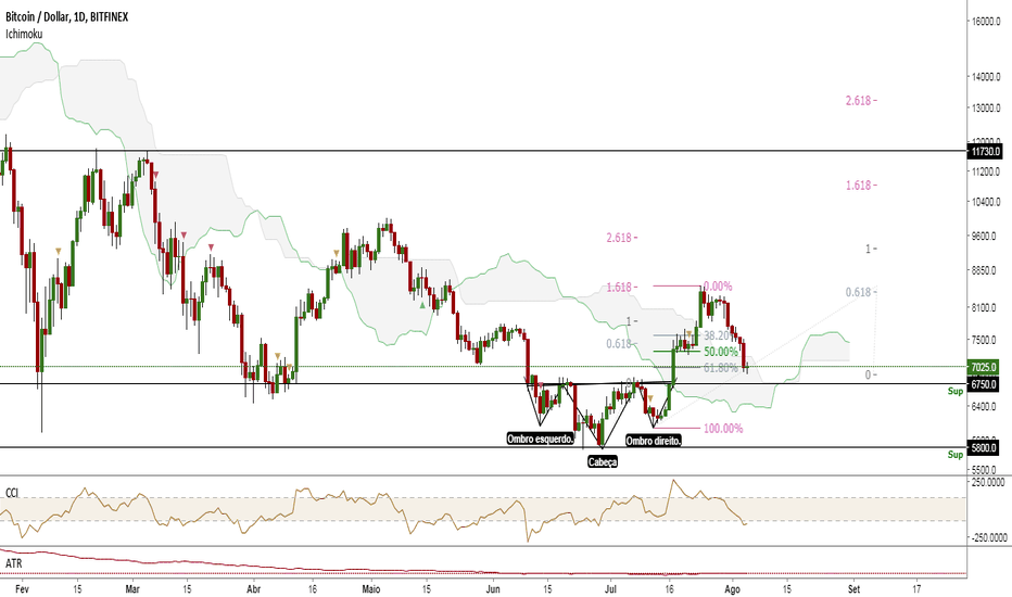 BTCUSD: OCO, Doji no Fundo, Price Action e Ichimoku!