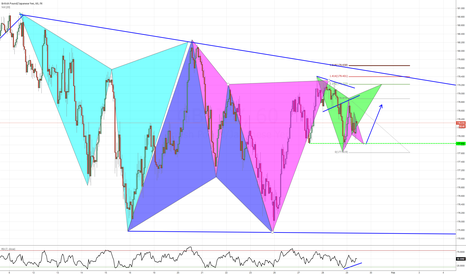 GBPJPY: GBPJPY: Consolidation brings opportunities.