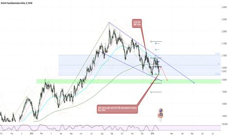 GBPAUD: Buy trade in Bearish longer term move for GBPAUD