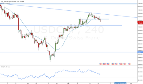 USDCHF: USDCHF on the move, potential reversal down in the making