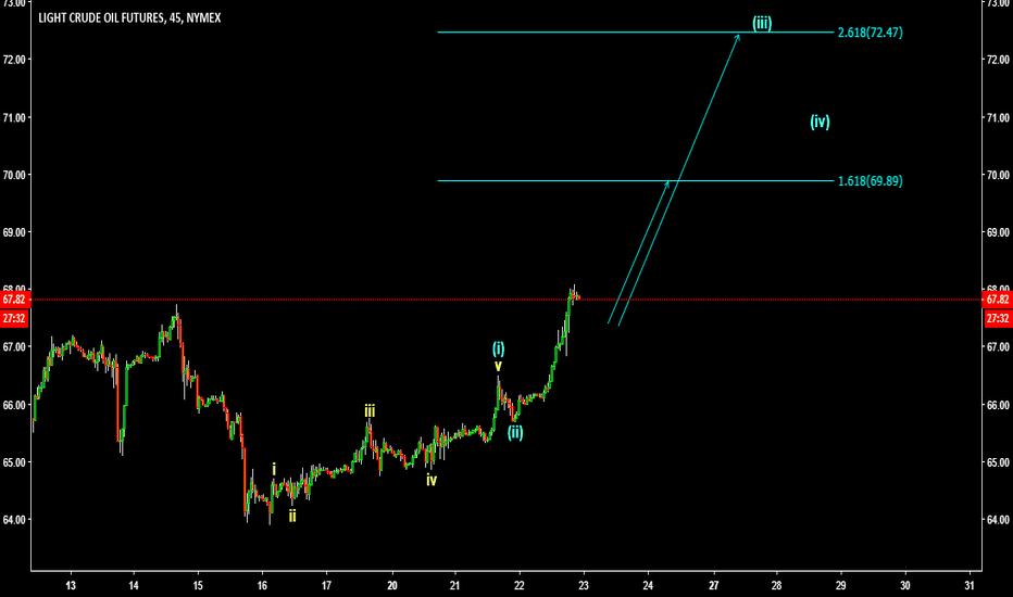 CLV2018: Crude Oil Elliott Wave Idea