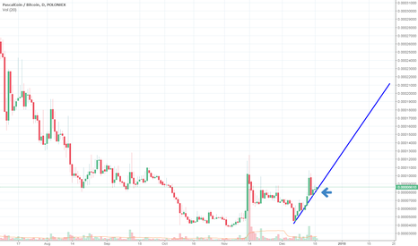 PASCBTC: My very first trend line.